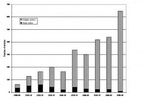 מאמרים של מחבר אחד לעומת מאמרים של מחברים רבים ב- JACS