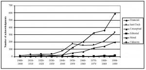 מגמות בכתיבת 'תודות' בשנים 1900-1999 ב- JACS